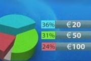 Купюры в 20 евро подделывают чаще всего. // НТВ